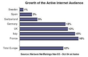 Internetgrowth