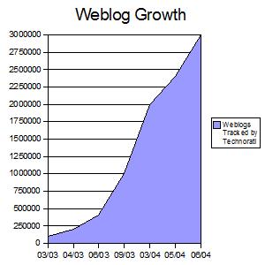 Weblog growth